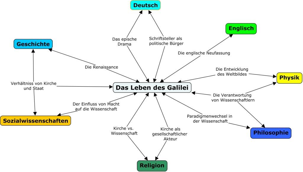 "Fächerübergreifender Unterricht: Eine Projekt-Skizze zu ""Das Leben des Galilei"""
