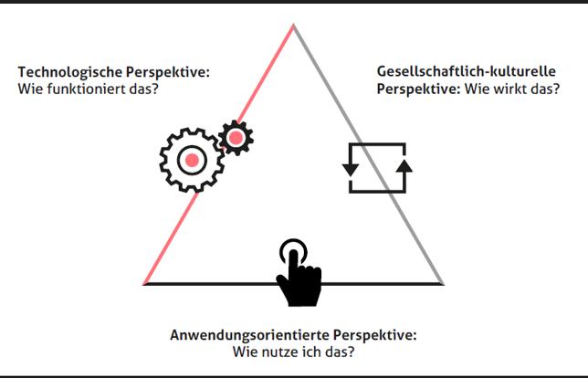 Das Dagstuhl-Dreieck